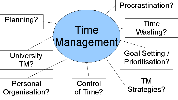 time management chart pike productoseb co